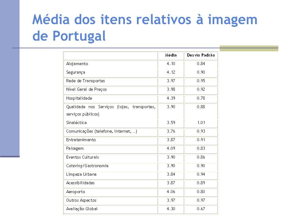 Média dos itens relativos à imagem de Portugal