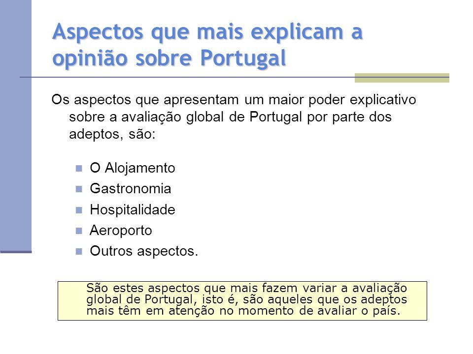 Aspectos que mais explicam a opinião sobre Portugal Os aspectos que apresentam um maior poder explicativo sobre a avaliação global de Portugal por parte dos adeptos, são: O Alojamento Gastronomia Hospitalidade Aeroporto Outros aspectos.