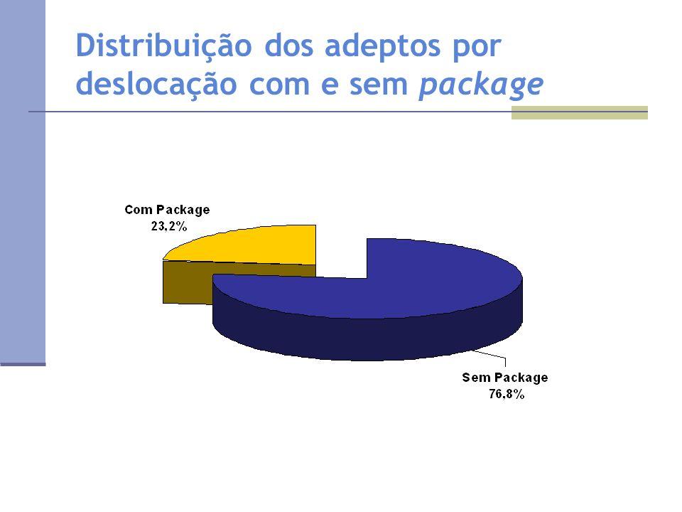 Distribuição dos adeptos por deslocação com e sem package