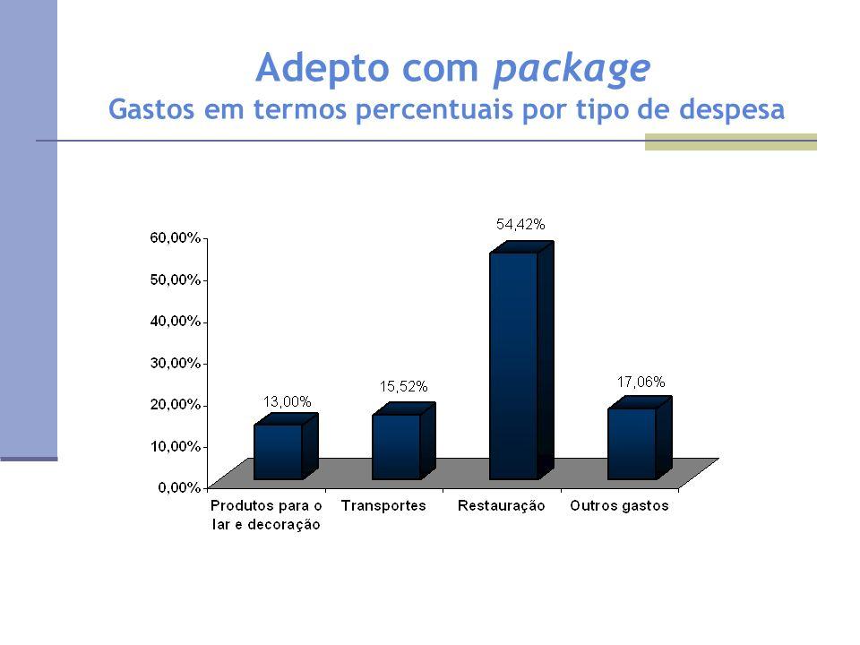 Adepto com package Gastos em termos percentuais por tipo de despesa
