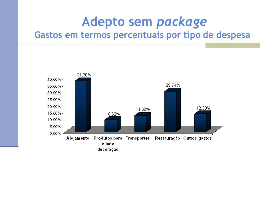 Adepto sem package Gastos em termos percentuais por tipo de despesa