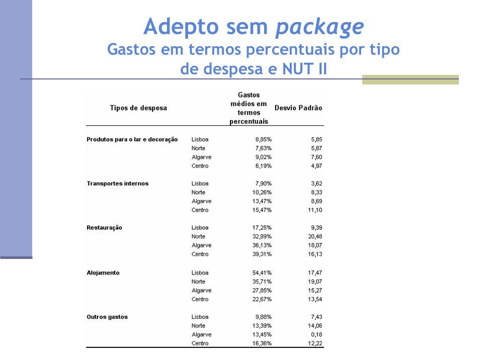 Adepto sem package Gastos em termos percentuais por tipo de despesa e NUT II