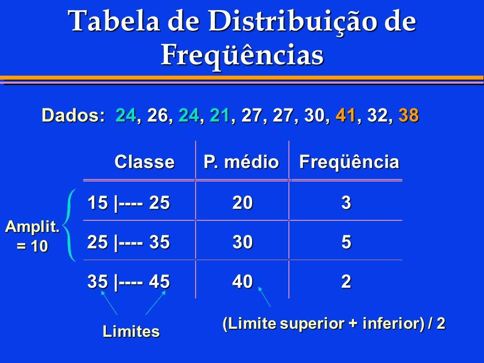 Tabela de Distribuição de Freqüências Dados: 24, 26, 24, 21, 27, 27, 30, 41, 32, 38 Limites (Limite superior + inferior) / 2 Amplit. = 10 Classe P. mé