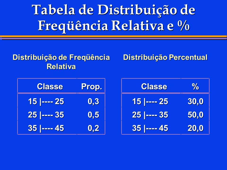 Tabela de Distribuição de Freqüência Relativa e % Distribuição Percentual Distribuição de Freqüência Relativa ClasseProp. 15 |---- 25 0,3 25 |---- 35