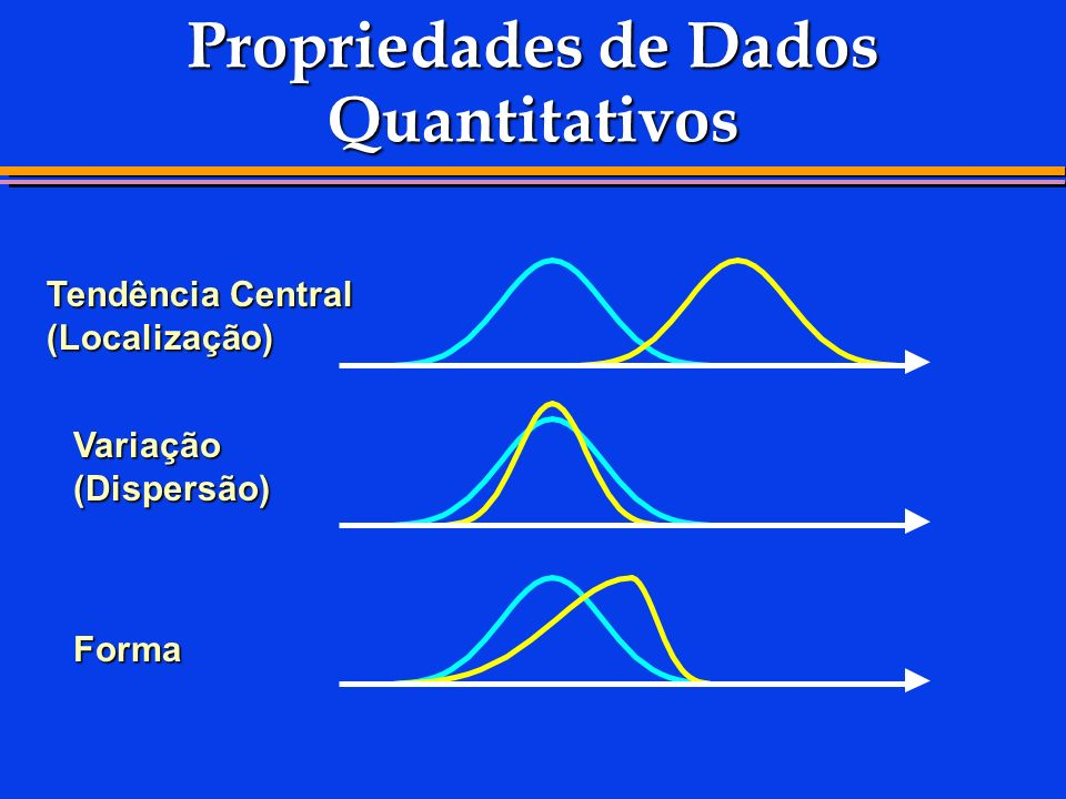 Propriedades de Dados Quantitativos Tendência Central (Localização) Variação (Dispersão) Forma