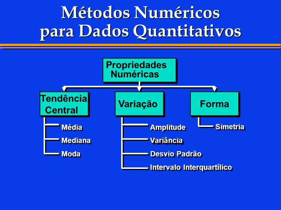 Métodos Numéricos para Dados Quantitativos Propriedades Numéricas Média Mediana Moda Tendência Central Amplitude VariânciaVariância Desvio Padrão Inte