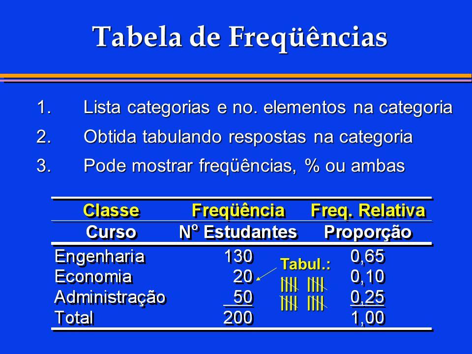 Tabela de Freqüências 1.Lista categorias e no. elementos na categoria 2.Obtida tabulando respostas na categoria 3.Pode mostrar freqüências, % ou ambas