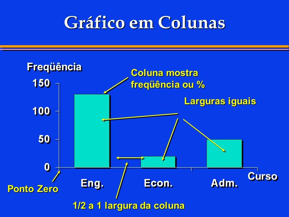Exemplo de Quartil (Q 3 ) Dados:10,34,98,911,76,37,7 Ordenados:4,96,37,78,910,311,7 Posição:123456 Posição Q Q 3 31) 4 3(61) 4 5255 103 3 (n,,