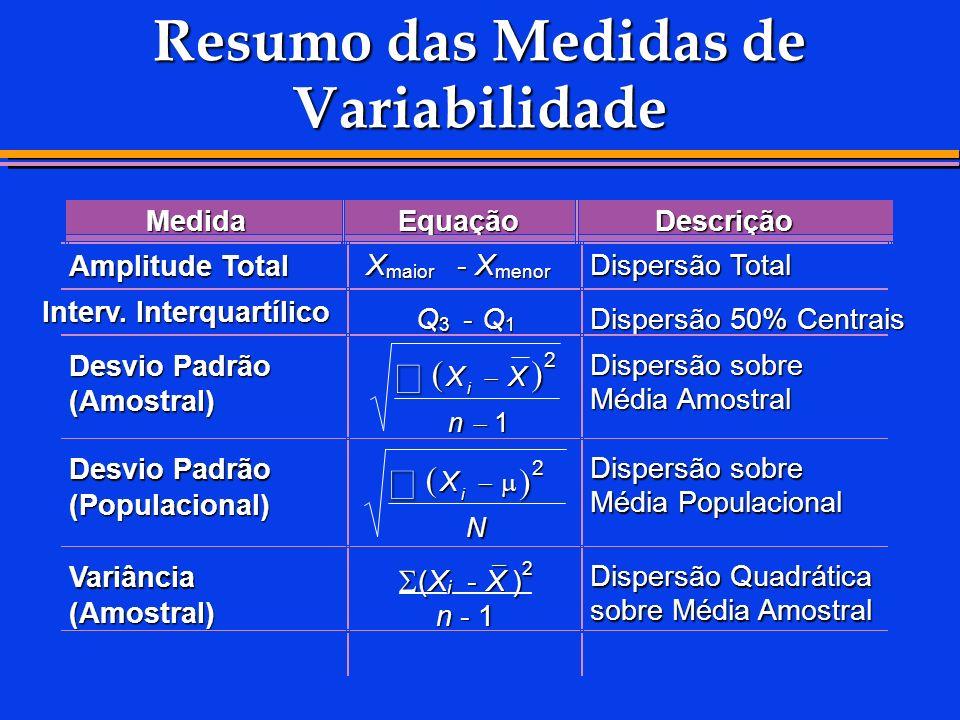 Resumo das Medidas de Variabilidade MedidaEquaçãoDescrição Amplitude Total X maior -X menor Dispersão Total Interv. Interquartílico Q 3 -Q 1 Dispersão