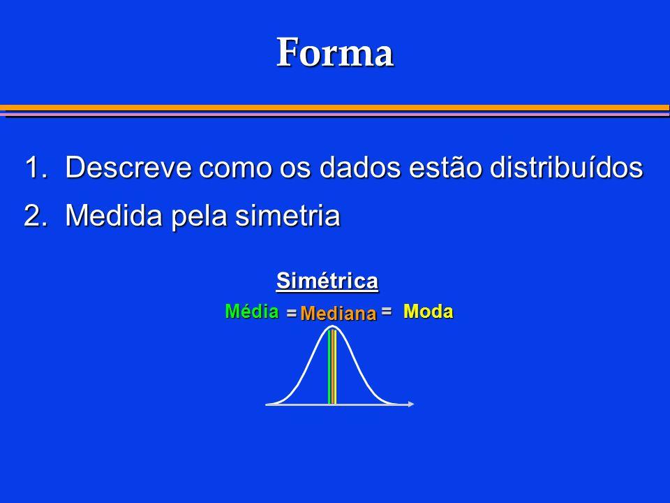 Forma 1. Descreve como os dados estão distribuídos 2. Medida pela simetria Simétrica Média =Mediana =Moda