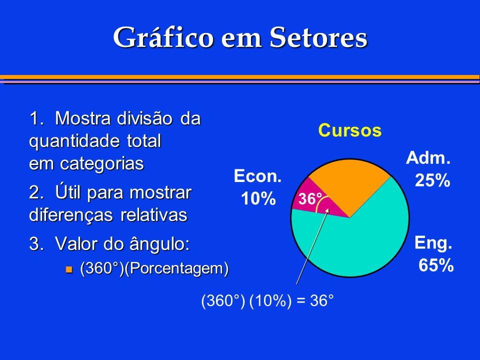 Econ. 10% Adm. 25% Eng. 65% Gráfico em Setores 1. Mostra divisão da quantidade total em categorias 2. Útil para mostrar diferenças relativas 3. Valor