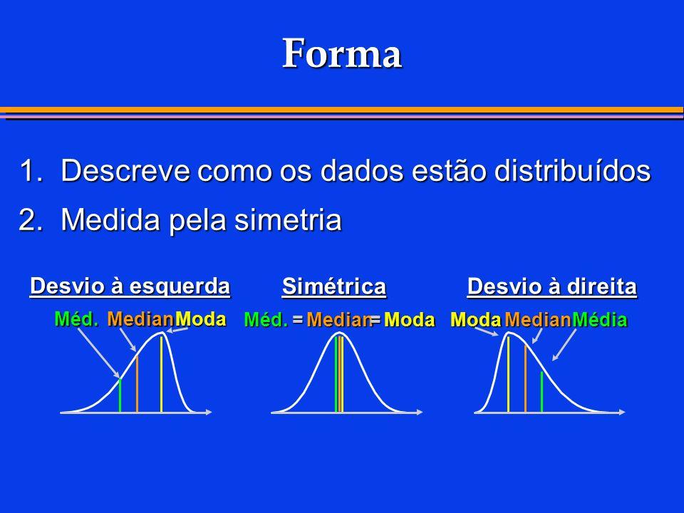 Forma 1. Descreve como os dados estão distribuídos 2. Medida pela simetria Desvio à direita Desvio à esquerda Simétrica Méd. =Median =Moda Méd. Median
