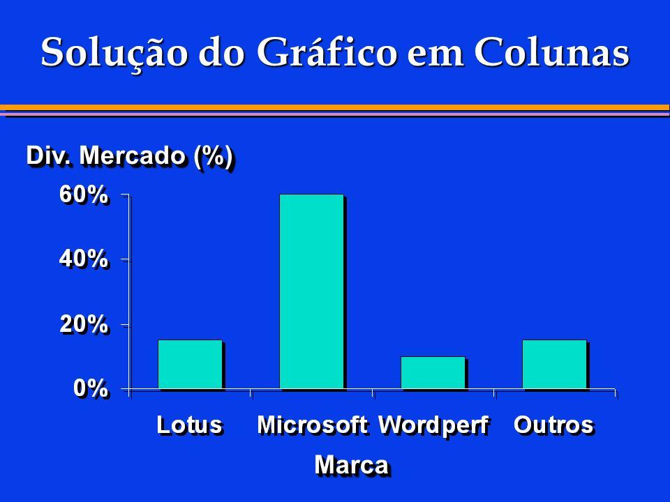 Solução do Gráfico em Colunas Div. Mercado (%) MarcaMarca