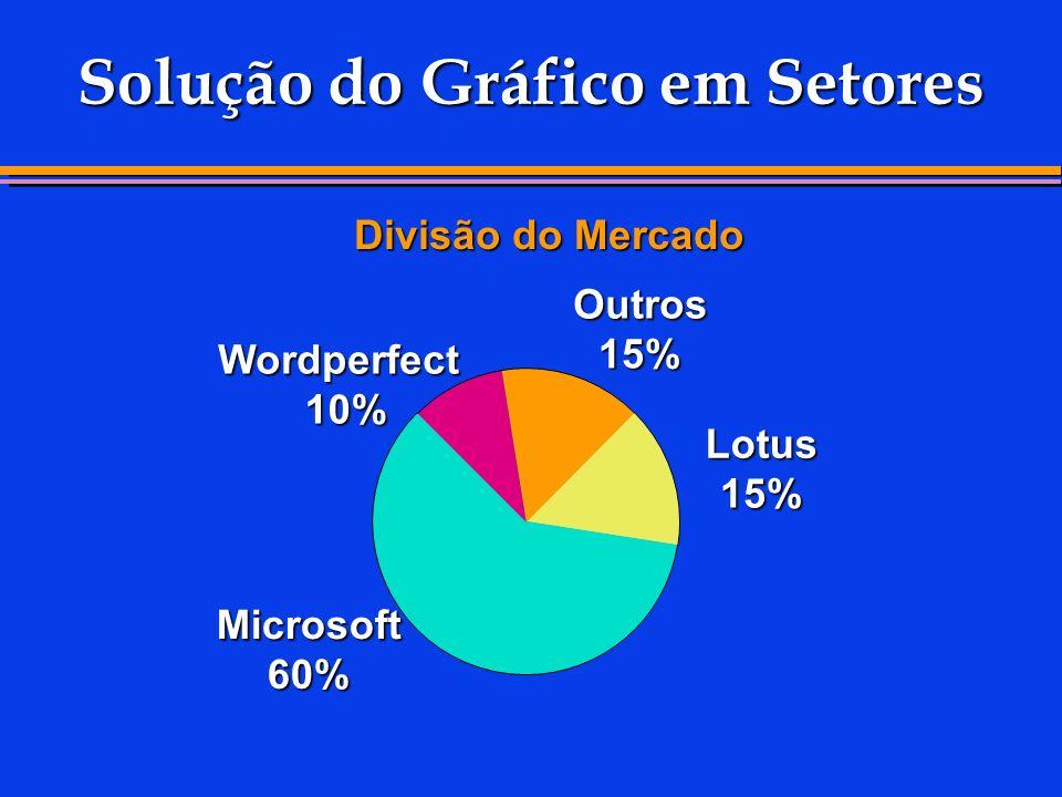Solução do Gráfico em Setores Divisão do Mercado Lotus 15% Outros 15% Wordperfect 10% Microsoft 60%