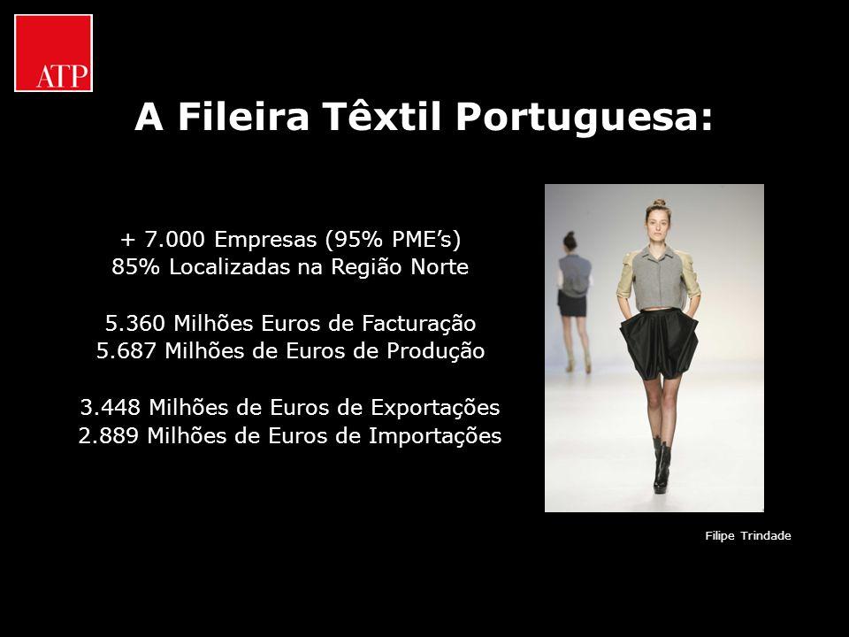 A Fileira Têxtil Portuguesa: + 7.000 Empresas (95% PMEs) 85% Localizadas na Região Norte 5.360 Milhões Euros de Facturação 5.687 Milhões de Euros de P