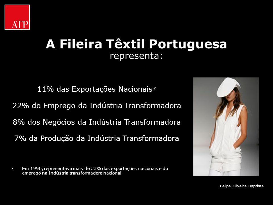 A Fileira Têxtil Portuguesa representa: 11% das Exportações Nacionais * 22% do Emprego da Indústria Transformadora 8% dos Negócios da Indústria Transf