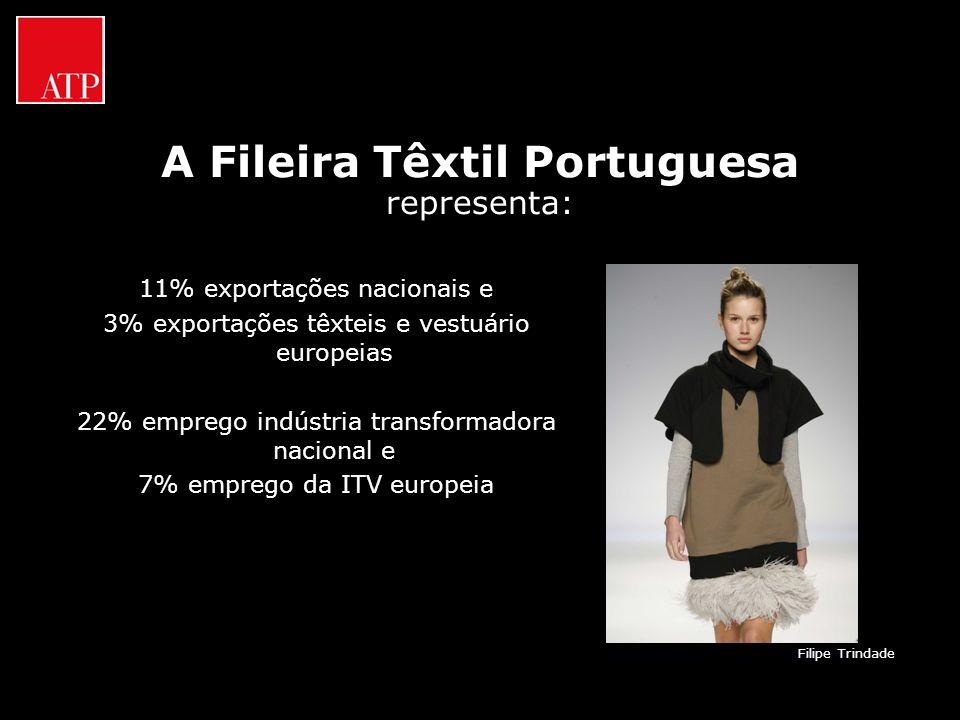 A Fileira Têxtil Portuguesa representa: 11% exportações nacionais e 3% exportações têxteis e vestuário europeias 22% emprego indústria transformadora
