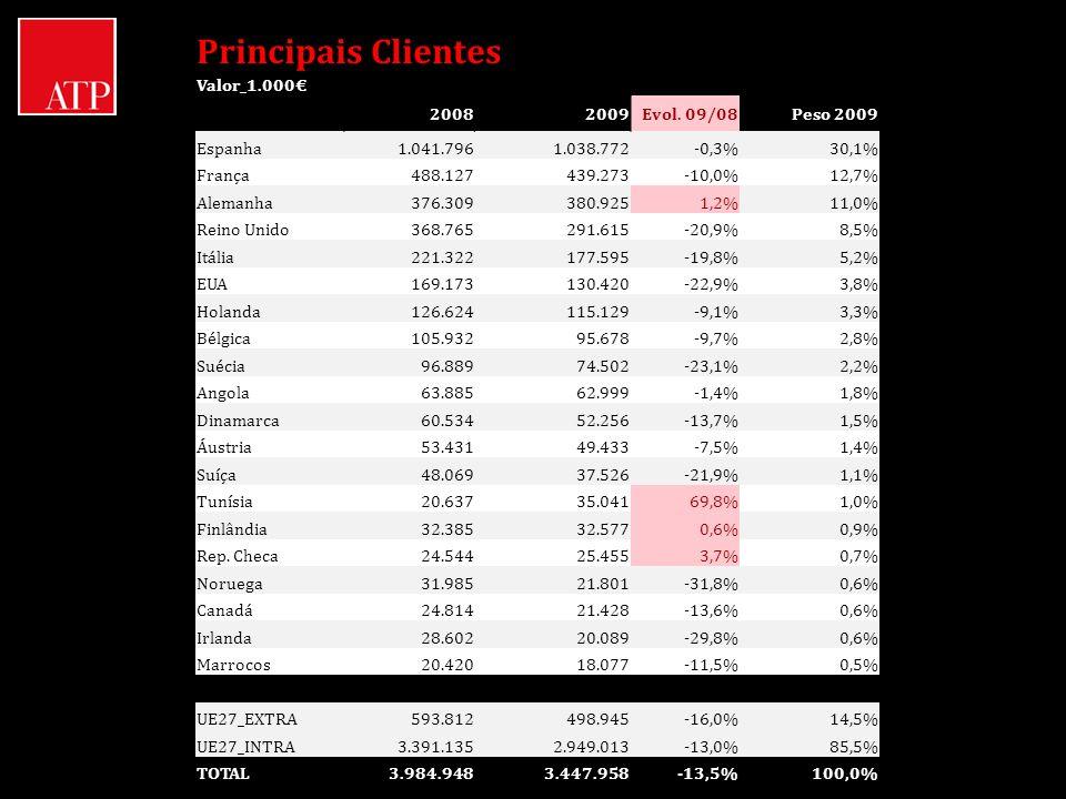 Principais Clientes Valor_1.000 20082009Evol. 09/08Peso 2009 Espanha1.041.7961.038.772-0,3%30,1% França488.127439.273-10,0%12,7% Alemanha376.309380.92