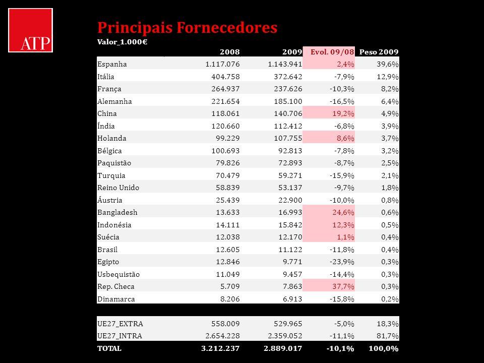 Principais Fornecedores Valor_1.000 20082009Evol. 09/08Peso 2009 Espanha1.117.0761.143.9412,4%39,6% Itália404.758372.642-7,9%12,9% França264.937237.62