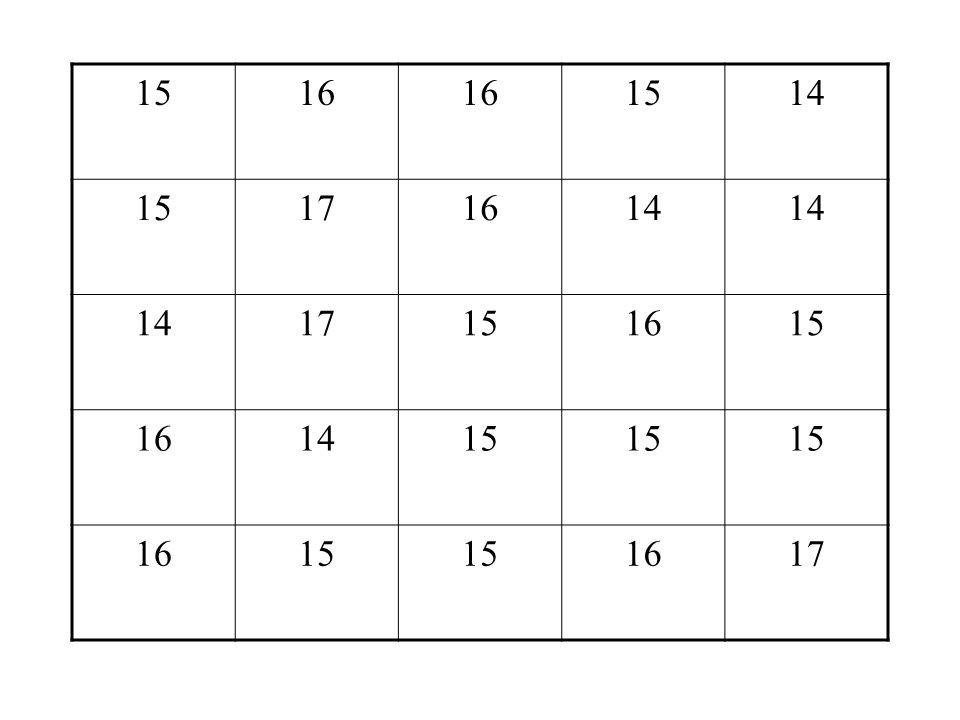 Exemplo 3 Numa turma foram registradas as idades de todos os 25 alunos. Qual a freqüência absoluta e a freqüência relativa do número de alunos de 14 a