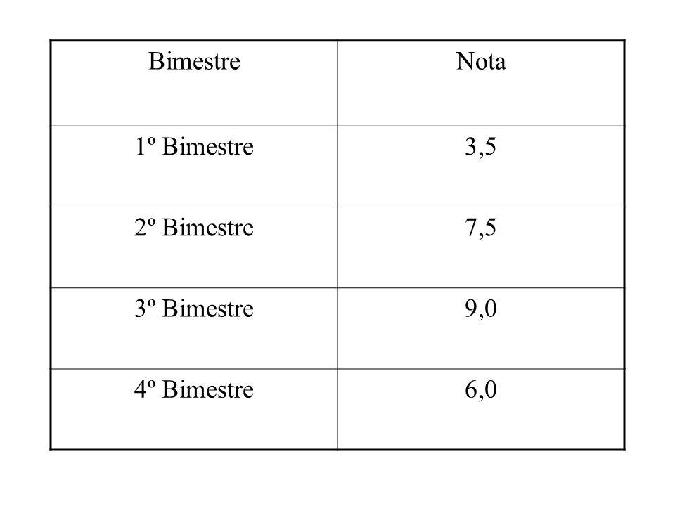Medidas de Centralização Média Aritmética Simples: Considere a seguinte situação: A tabela a seguir mostra as notas de matemática de um aluno em um de