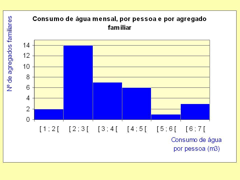 A maioria dos agregados familiares consome entre 2 e 3 m 3 de água mensalmente, por pessoa (por pessoa)