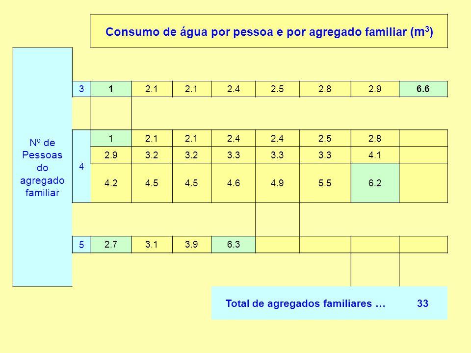 Média3.6 Moda2.4 Mediana3.3 Máximo6.6 Q34.4 Q2 = Med3.3 Q12.8 Mínimo1.0 Amplitude5.6 K =6 Amplitude classe1 Desvio padrão1.3