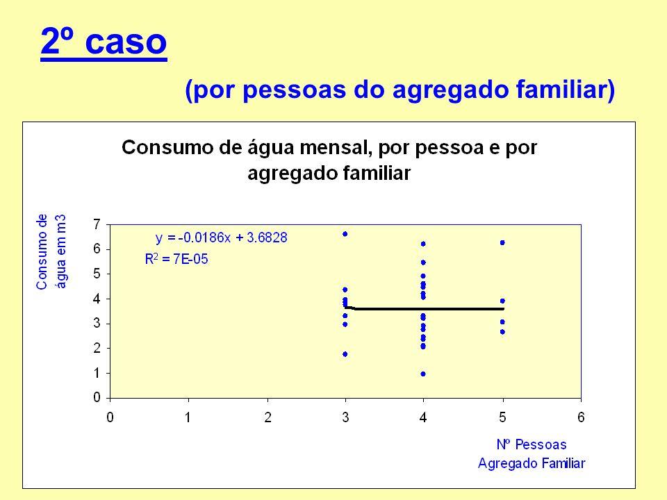 Fraca correlação linearFraca correlação linear : entre o número de pessoas do agregado familiar e o consumo de água mensal.