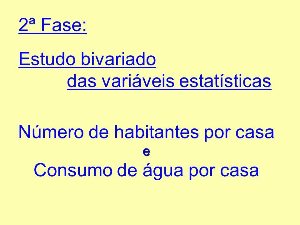 2ª Fase: Estudo bivariado das variáveis estatísticas e Número de habitantes por casa e Consumo de água por casa
