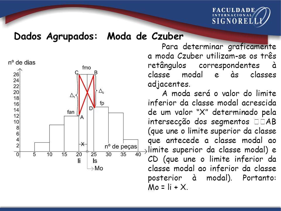 Dados Agrupados: Moda de Czuber Para determinar graficamente a moda Czuber utilizam-se os três retângulos correspondentes à classe modal e às classes adjacentes.