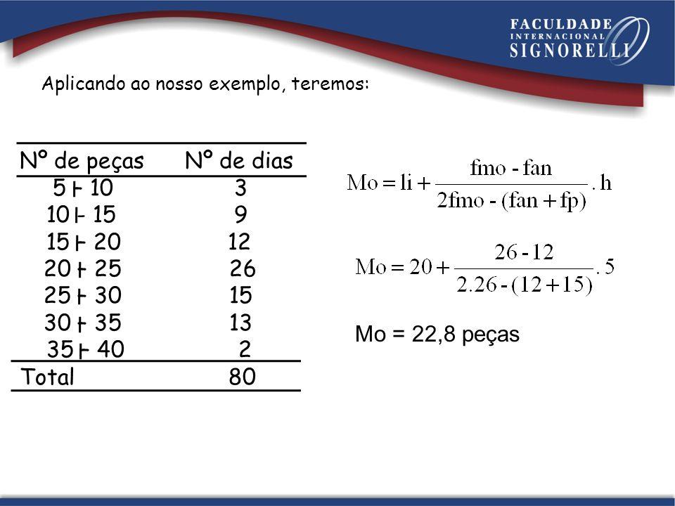 Nº de peças Nº de dias 5 – 10 3 10 - 15 9 15 – 20 12 20 – 25 26 25 – 30 15 30 – 35 13 35 – 40 2 Total 80 Aplicando ao nosso exemplo, teremos: Mo = 22,8 peças