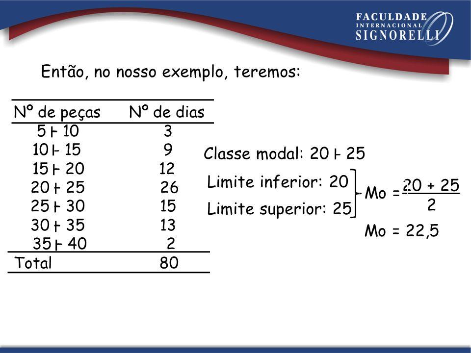 Então, no nosso exemplo, teremos: Nº de peças Nº de dias 5 – 10 3 10 - 15 9 15 – 20 12 20 – 25 26 25 – 30 15 30 – 35 13 35 – 40 2 Total 80 Classe modal: 20 - 25 Limite inferior: 20 Limite superior: 25 20 + 25 2 Mo = Mo = 22,5
