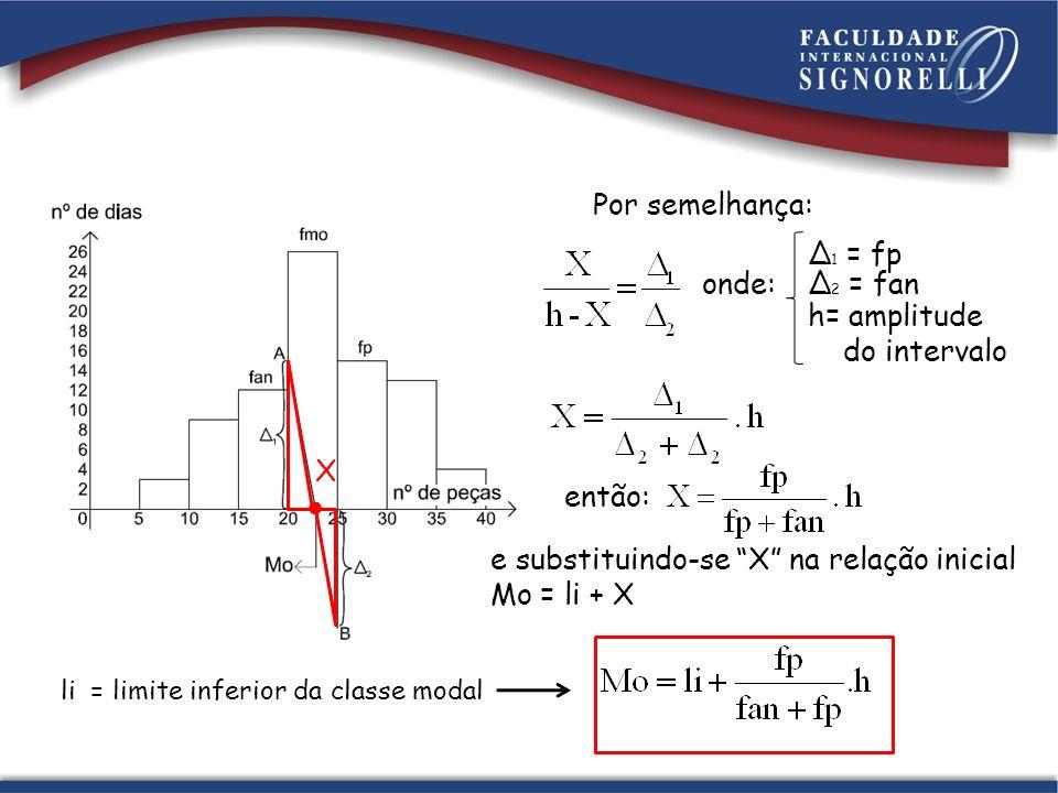 Por semelhança: X onde: 1 = fp 2 = fan h= amplitude do intervalo então: e substituindo-se X na relação inicial Mo = li + X li = limite inferior da classe modal