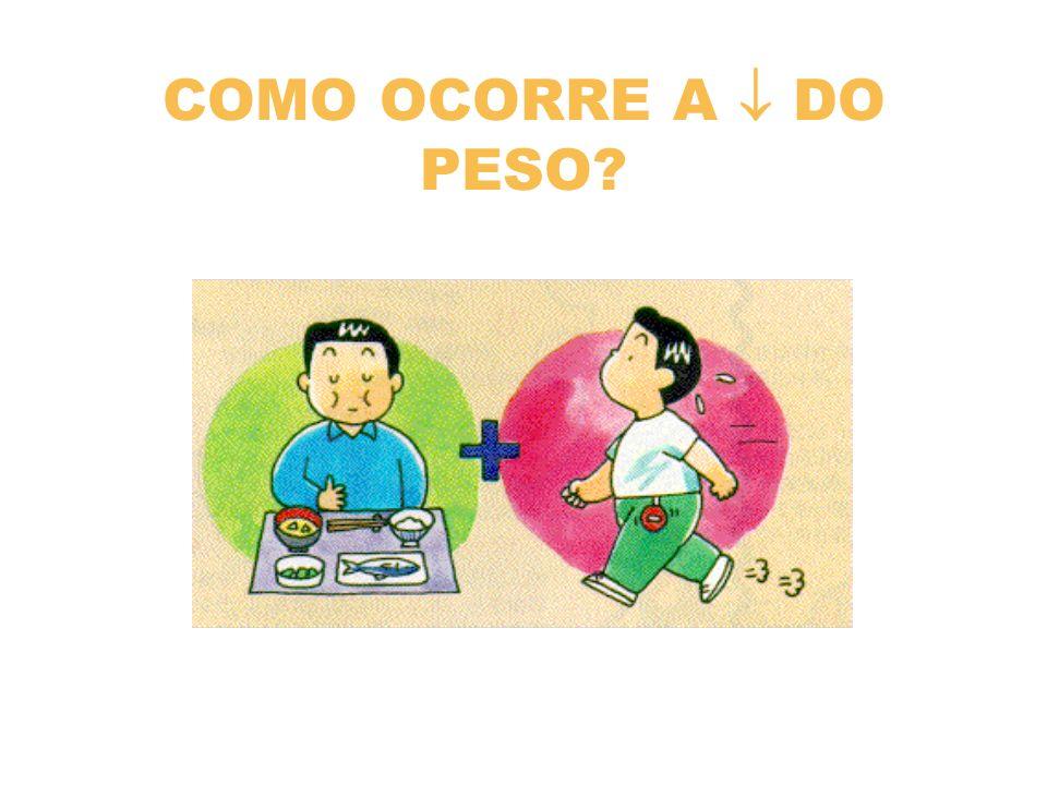 COMO OCORRE A DO PESO?