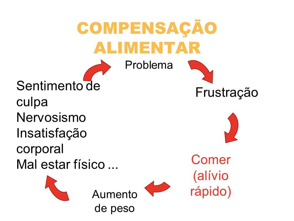 COMPENSAÇÃO ALIMENTAR Frustração Comer (alívio rápido) Aumento de peso Sentimento de culpa Nervosismo Insatisfação corporal Mal estar físico... Proble