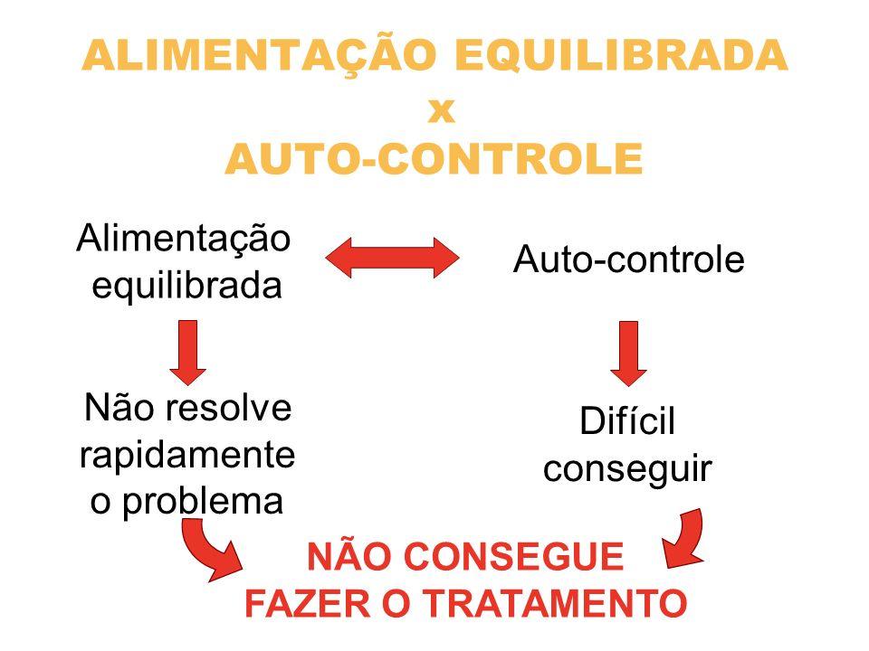 ALIMENTAÇÃO EQUILIBRADA x AUTO-CONTROLE Difícil conseguir Não resolve rapidamente o problema NÃO CONSEGUE FAZER O TRATAMENTO Auto-controle Alimentação