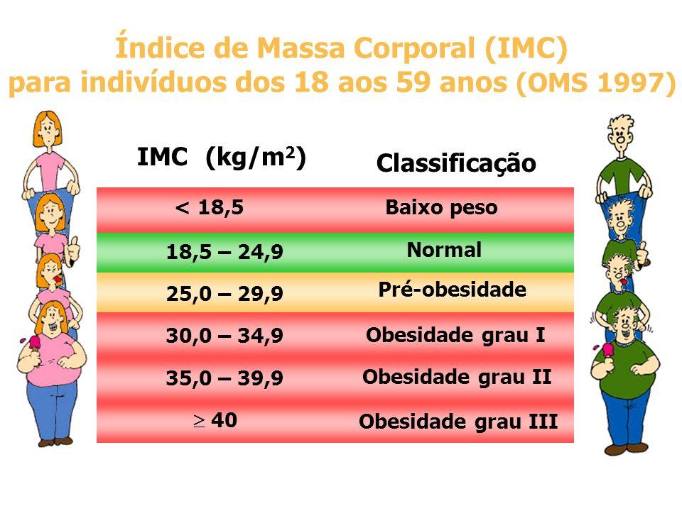 IMC(kg/m 2 ) Classificação Índice de Massa Corporal (IMC) para indivíduos dos 18 aos 59 anos (OMS 1997) < 18,5 Baixo peso 18,5 – 24,9 Normal 25,0 – 29