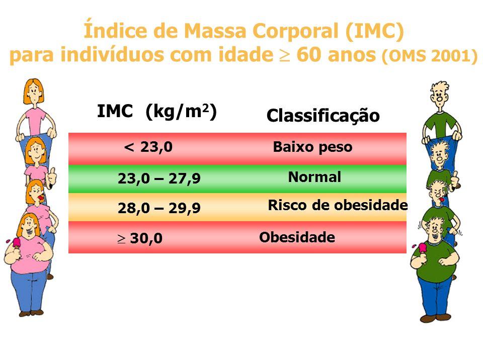 IMC(kg/m 2 ) Classificação Índice de Massa Corporal (IMC) para indivíduos com idade 60 anos (OMS 2001) < 23,0 Baixo peso 23,0 – 27,9 Normal 28,0 – 29,