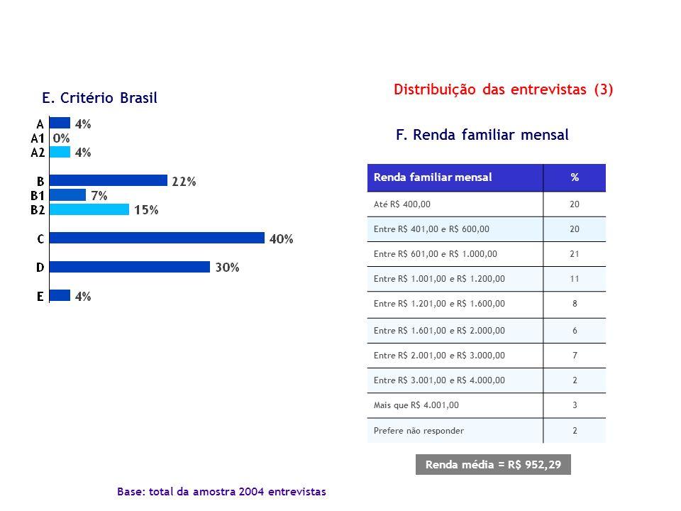 Distribuição das entrevistas (3) Base: total da amostra 2004 entrevistas F. Renda familiar mensal Renda familiar mensal% Até R$ 400,0020 Entre R$ 401,