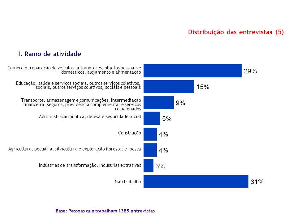 Distribuição das entrevistas (5) Base: Pessoas que trabalham 1385 entrevistas I. Ramo de atividade Comércio, reparação de veículos automotores, objeto