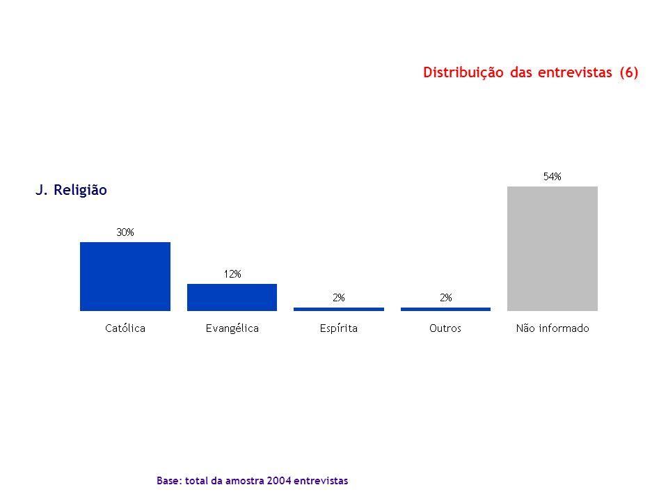 Distribuição das entrevistas (6) Base: total da amostra 2004 entrevistas J. Religião