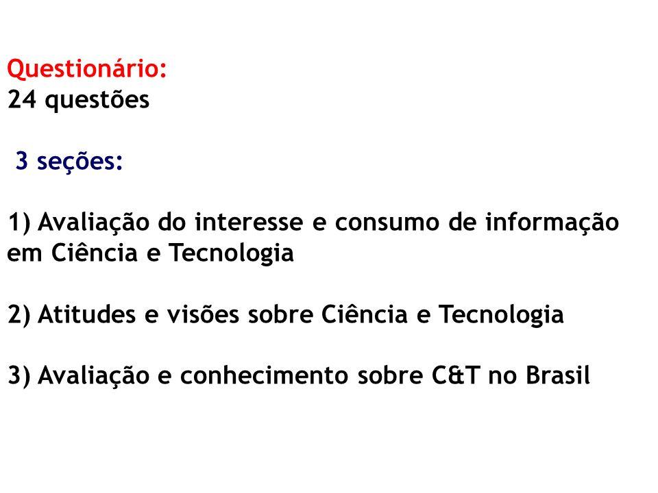Questionário: 24 questões 3 seções: 1) Avaliação do interesse e consumo de informação em Ciência e Tecnologia 2) Atitudes e visões sobre Ciência e Tec