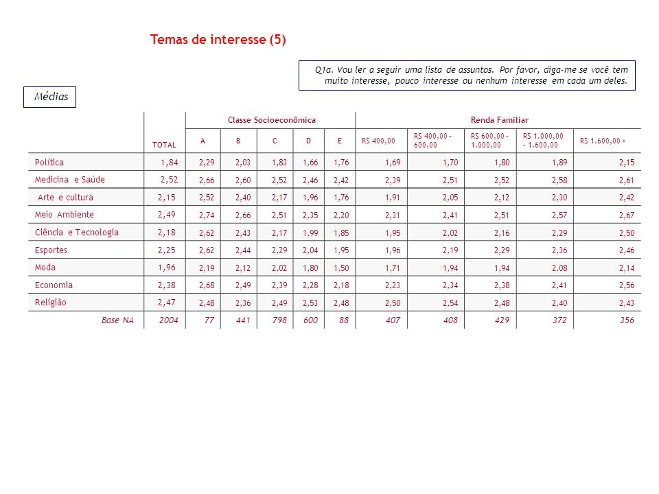 TOTAL Classe Socioeconômica Renda Familiar ABCDER$ 400,00 R$ 400,00 – 600,00 R$ 600,00 – 1.000,00 R$ 1.000,00 – 1.600,00 R$ 1.600,00 + Política1,84 2,
