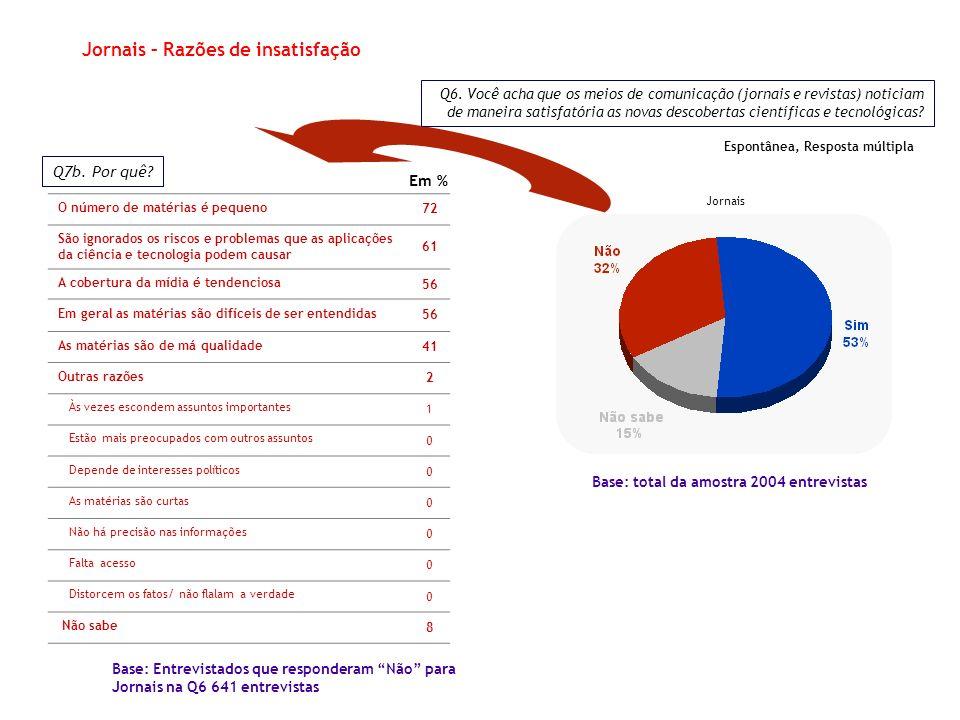 Jornais Base: total da amostra 2004 entrevistas Q7b.