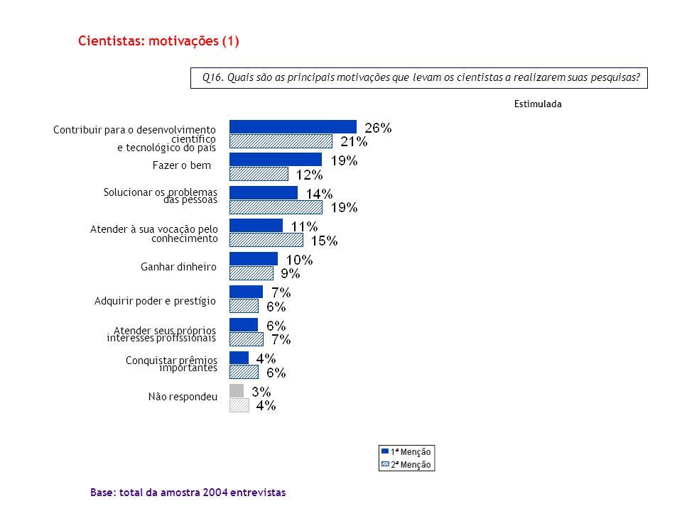 Q16. Quais são as principais motivações que levam os cientistas a realizarem suas pesquisas? Cientistas: motivações (1) Base: total da amostra 2004 en