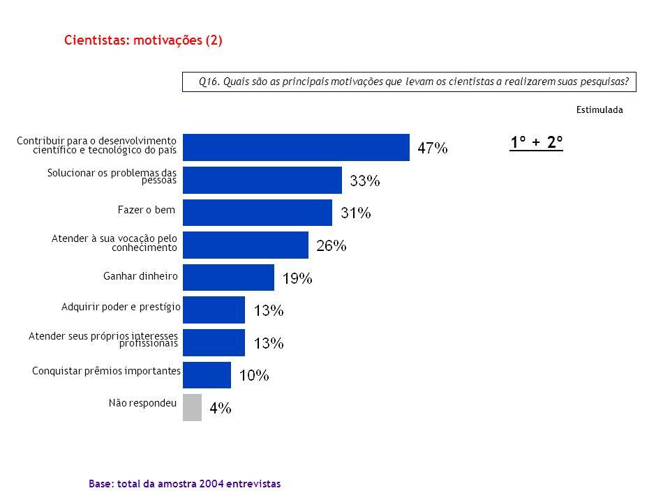 Q16. Quais são as principais motivações que levam os cientistas a realizarem suas pesquisas? Base: total da amostra 2004 entrevistas Adquirir poder e
