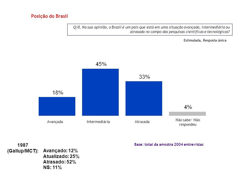 Q18. Na sua opinião, o Brasil é um país que está em uma situação avançada, intermediária ou atrasada no campo das pesquisas científicas e tecnológicas