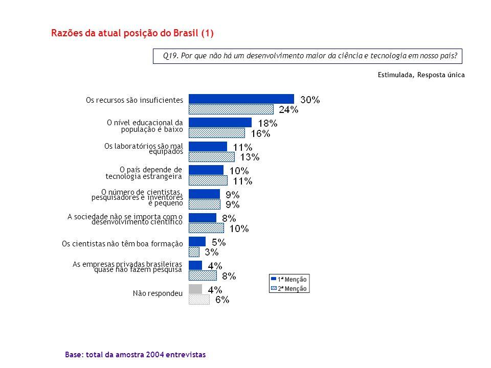 Q19. Por que não há um desenvolvimento maior da ciência e tecnologia em nosso país? Razões da atual posição do Brasil (1) Os recursos são insuficiente