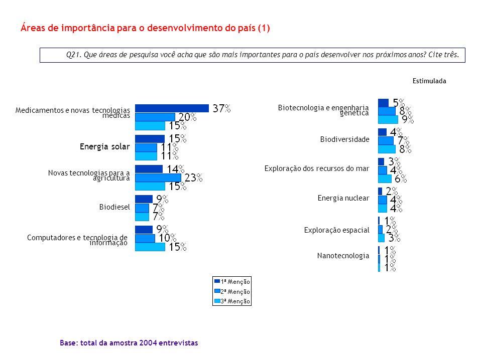 Q21. Que áreas de pesquisa você acha que são mais importantes para o país desenvolver nos próximos anos? Cite três. Áreas de importância para o desenv
