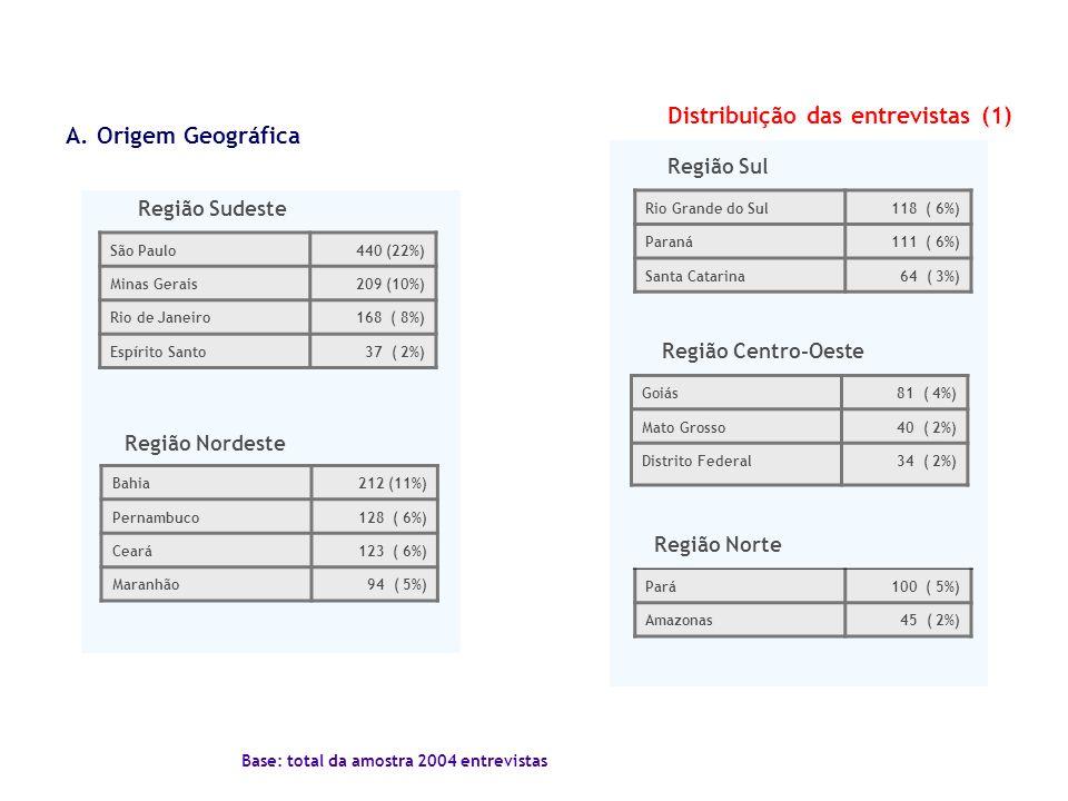Distribuição das entrevistas (1) A. Origem Geográfica Região Sul Região Centro-Oeste Região Sudeste Região Nordeste São Paulo440 (22%) Minas Gerais209